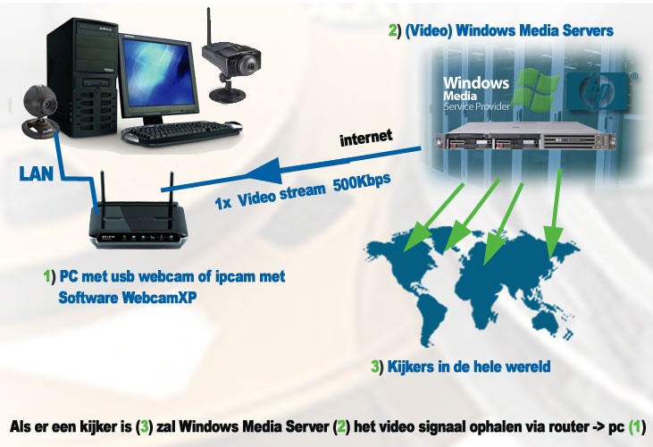 schema_xp_video2 server webcam software